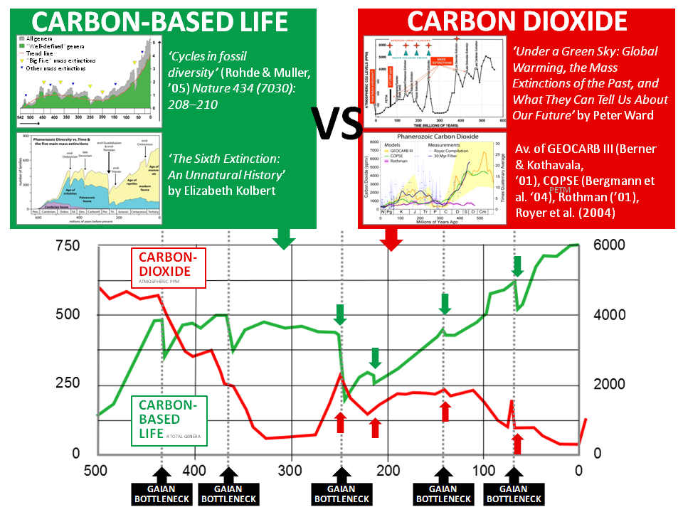 Inverse correlation between life and atmospheric carbon